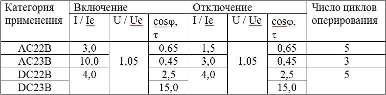 Категория применения ВН-SV, ВР