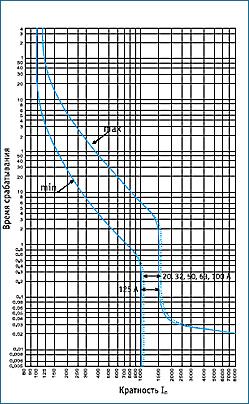 Время токовые характеристики